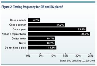 November 2008 - Customer Centricity - Figure 2