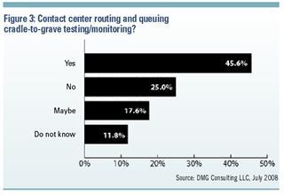 November 2008 - Customer Centricity - Figure 3