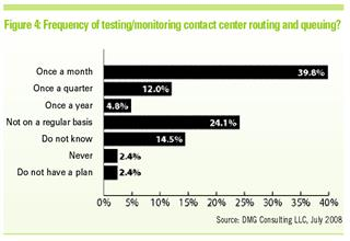 November 2008 - Customer Centricity - Figure 4