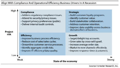 Forrester Research study results: Business Drivers in a Recession