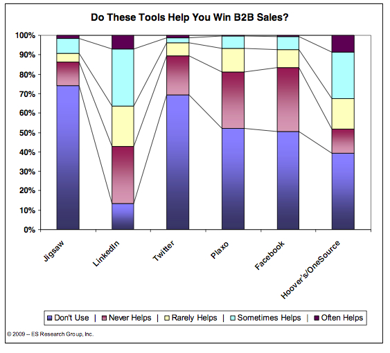 Graph of B2B Social Media Use