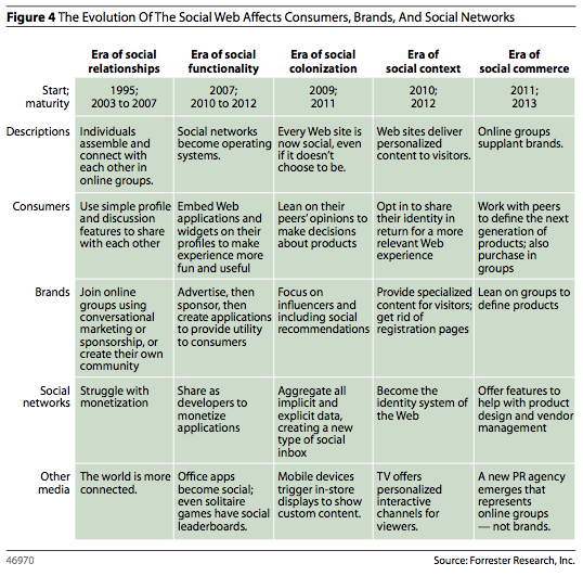 "Chart from ""The Future of the Social Web,"" by Jeremiah Owyang, Forrester Research: The Evolution of the Social Web Affects Consumers, Brands, and Social Networks"