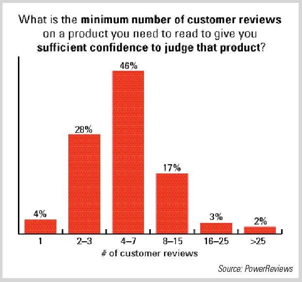 # of customer reviews needed to generate sufficient confidence