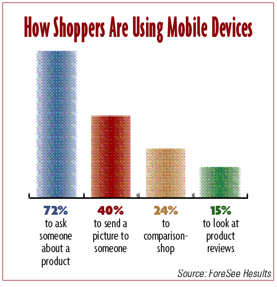 How Shoppers Are Using Mobile Devices (Source: ForeSee Results)