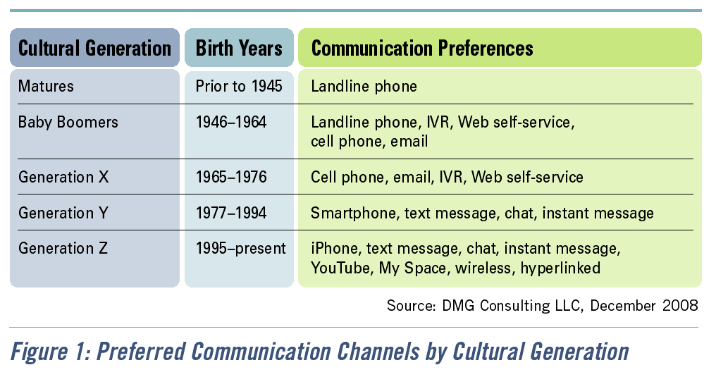 Figure 1: Preferred Communication Channels by Cultural Generation